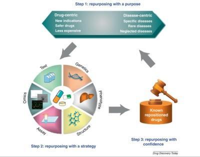 drug-repositioning2