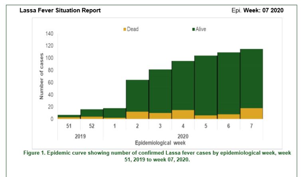 Cumulative report of Lassa fever situation from Week 1 to Week 07 by the NCDC