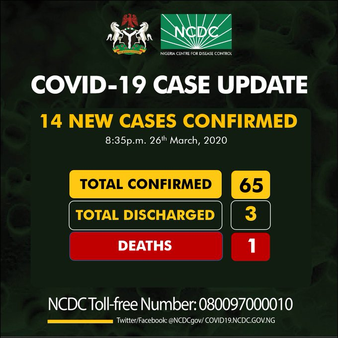 COVID-19: Infection Toll Hits 65 in Nigeria – NCDC