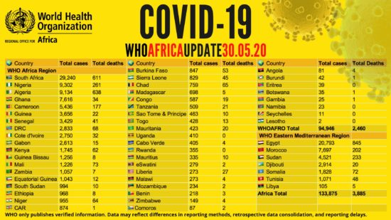 Nigeria Ranks Third in COVID-19 Deaths in Africa