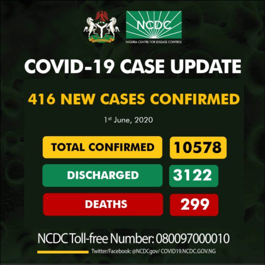 Nigeria Records 416 New Cases of COVID-19, Total Infections Now 10578