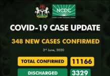 COVID-19: Nigeria Records 348 New Cases, 11166 Total Cases