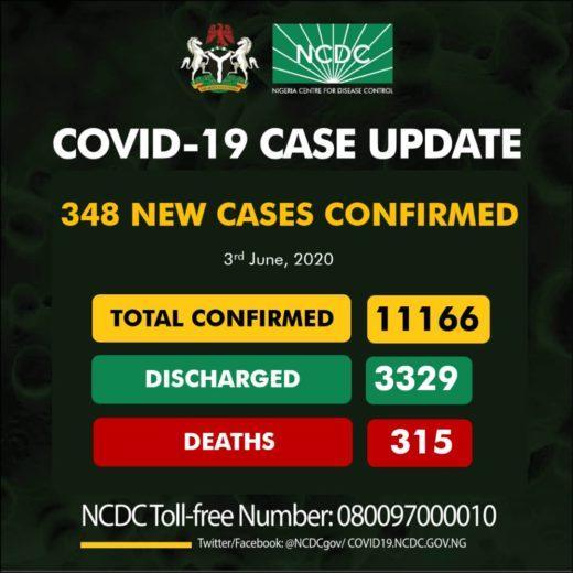 COVID-19: Nigeria Records 348 New Cases, 11166 Total Cases
