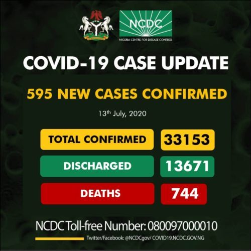 Nigeria's COVID-19 Cases Exceed 33,000 with 595 New