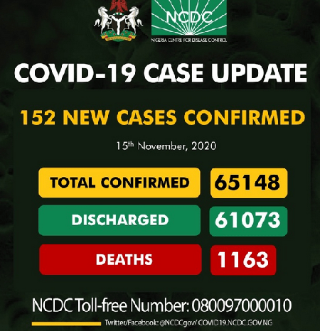 NCDC announces 152 new COVID-19 cases, toll now 65,148