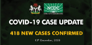 Nigeria records 418 new COVID-19 cases in 16 states, FCT