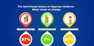 The Nutritional Status of Nigerian Children: What Needs to Change